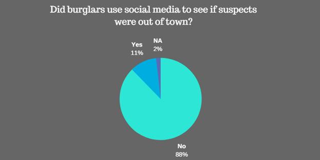 Social Media Use in Burglaries statistics