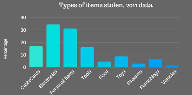 Most Common Stolen Items in Home Burglaries