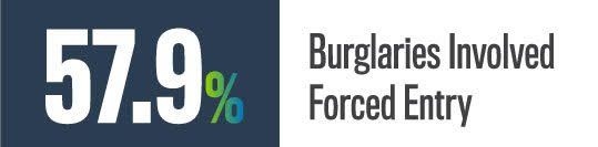 Burglaries with Forceable Entry
