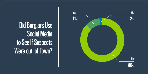 Social Media Use in Burglaries statistics