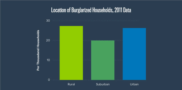 States of Most and Least Burglaries